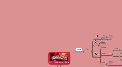 Mind Map: 免疫力下降與Planet X臨近