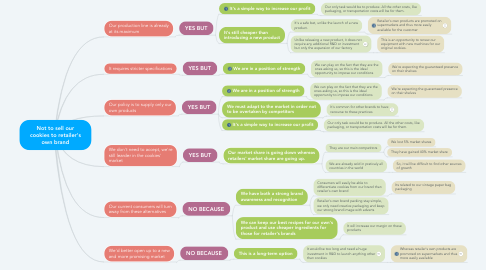 Mind Map: Not to sell our cookies to retailer's own brand