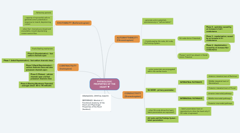 Mind Map: PHYSIOLOGIC PROPERTIES OF THE HEART ♥️