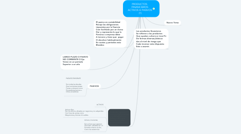 Mind Map: PRODUCTOS  FINANCIEROS ACTIVOS H PASIVOS  (1)