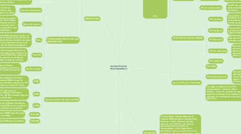 Mind Map: DISPOSITIVOS DE PROCESAMIENTO
