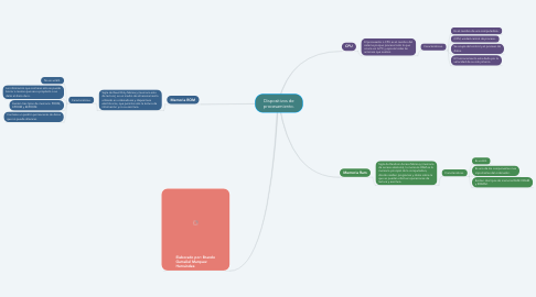 Mind Map: Dispositivos de procesamiento.