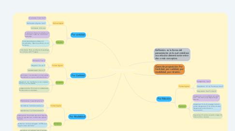 Mind Map: Proposición o juicio