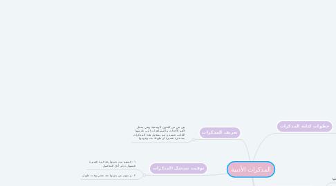 Mind Map: فلسطين : الموقع و الجغرفيا