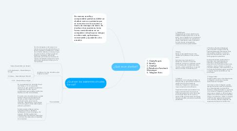 Mind Map: ¿Qué es un chatbot?