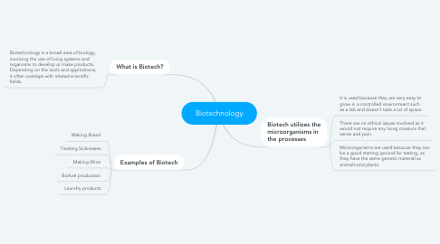 Mind Map: Biotechnology