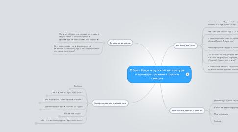 Mind Map: Образ Иуды в русской литературе и культуре: разные стороны смысла
