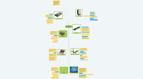 Mind Map: DISPOSITIVOS DE PROCESAMIENTO