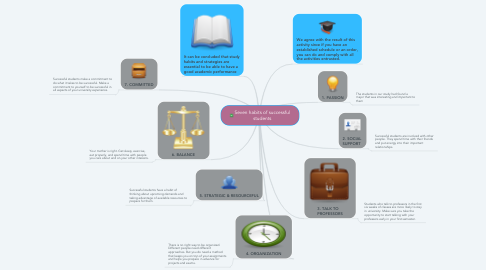 Mind Map: Seven habits of successful students