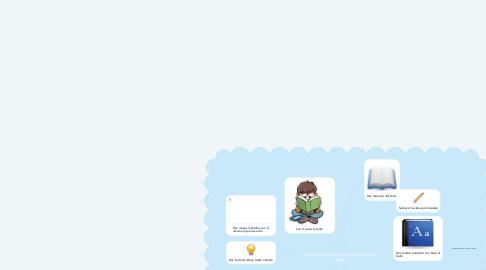 Mind Map: Estrategias para identificar las ideas de un texto