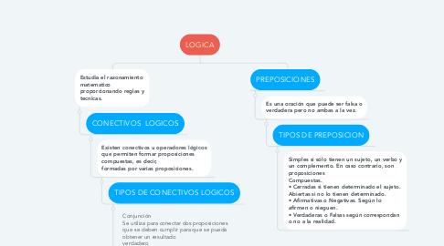 Mind Map: LOGICA