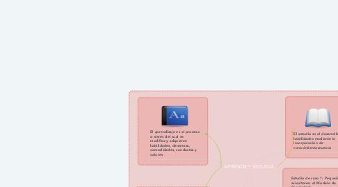Mind Map: APRENDE Y ESTUDIA