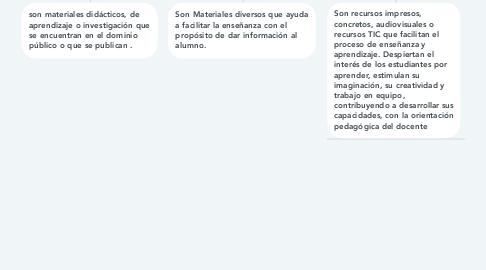 Mind Map: LOS RECURSOS EDUCATIVOS AVIERTOS