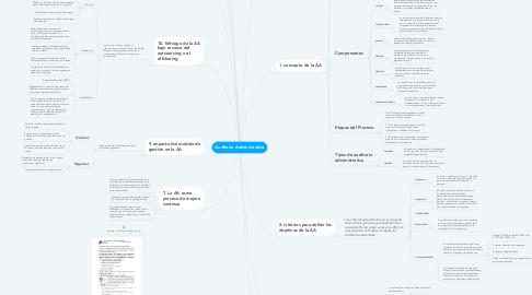 Mind Map: Auditoría Administrativa