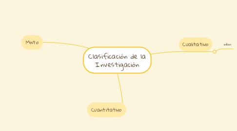 Mind Map: Clasificación de la Investigación