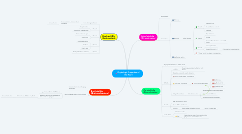 Mind Map: Physiologic Properties of the Heart