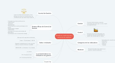 Mind Map: Beneficios, implicaciones y atributos de medición