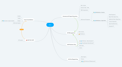 Mind Map: Role