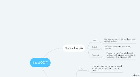 Mind Map: Java(OOP)