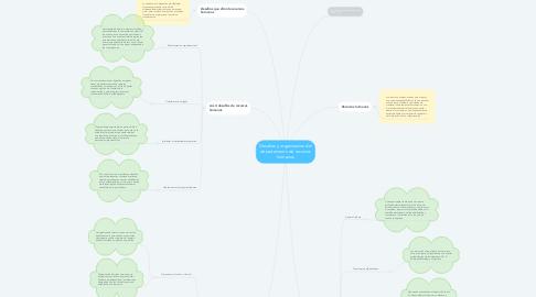 Mind Map: Desafios y organizacion del departamento de recursos humanos