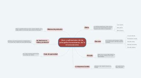 Mind Map: Usos y aplicaciones de las principales herramientas de la microeconomía