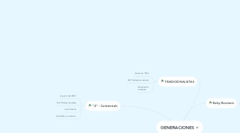 Mind Map: GENERACIONES