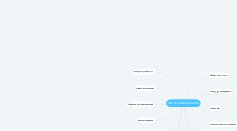 Mind Map: Экспертная деятельность