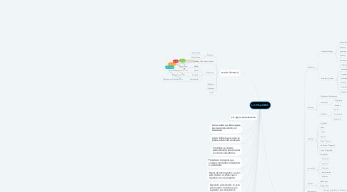 Mind Map: LA PALABRA