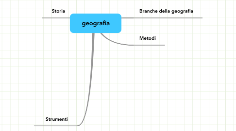 Mind Map: geografia
