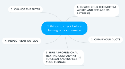 Mind Map: 5 things to check before turning on your furnace