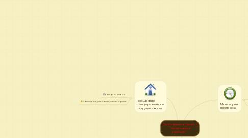 """Mind Map: Оценивание в проекте """"Химические реакции"""""""