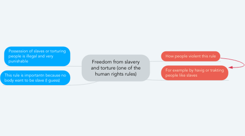 Mind Map: Freedom from slavery and torture (one of the human rights rules)