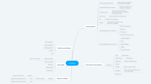 Mind Map: Konflikter