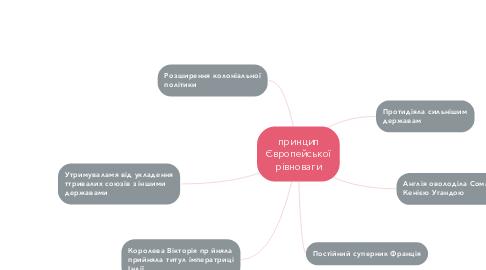 Mind Map: принцип Європейської рівноваги