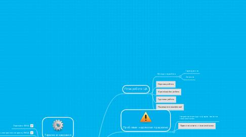 Mind Map: Циклова комісія іноземних мов ХКТЕІ