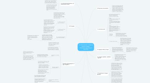 Mind Map: La comunicación. Lenguaje verbal y lengua.  El estudio de la lengua española
