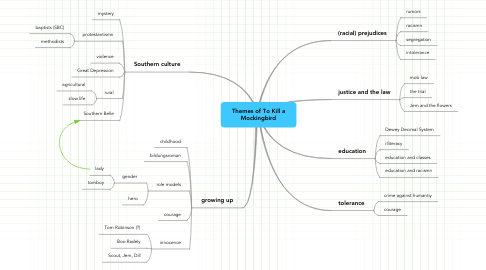 Mind Map: Themes of To Kill a Mockingbird