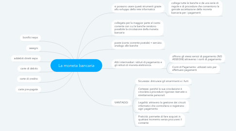 Mind Map: La moneta bancaria