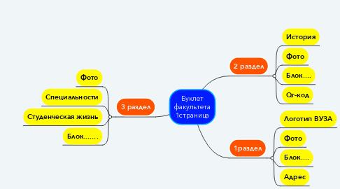 Mind Map: Буклет факультета 1страница