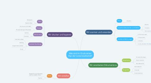 Mind Map: Was wird im Druckcenter Visp der Lonza bearbeitet?