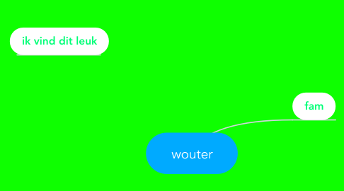Mind Map: wouter