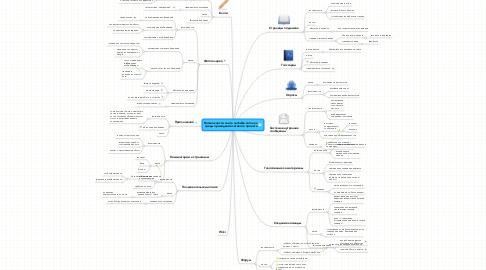 Mind Map: Возможности сайта nachalka.com как среды проведения сетевого проекта