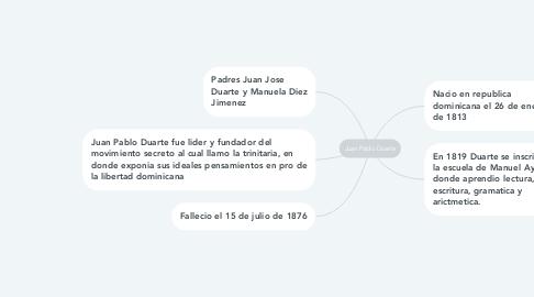 Mind Map: Juan Pablo Duarte