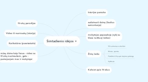 Mind Map: Šimtadienio idėjos