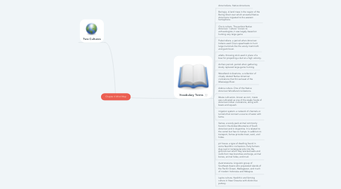 Mind Map: Chapter 6 Mind Map