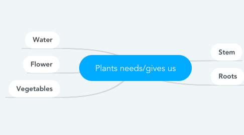 Mind Map: Plants needs/gives us