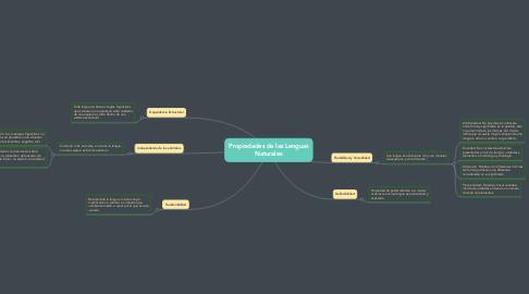 Mind Map: Propiedades de las Lenguas Naturales