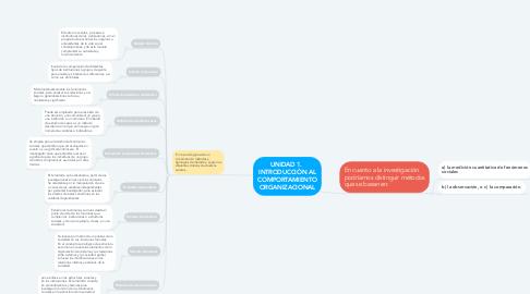Mind Map: UNIDAD 1.  INTRODUCCIÒN AL COMPORTAMIENTO ORGANIZACIONAL