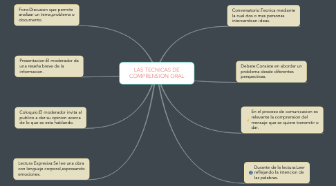Mind Map: LAS TECNICAS DE COMPRENSION ORAL