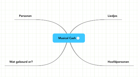 Mind Map: Musical Cash